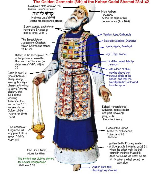 The Garments of Kohen Gadol (High Priest)