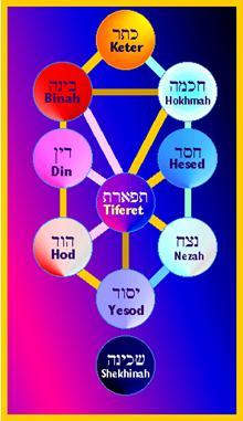 An image map guide to the ten Sefirot of the Kabbalah